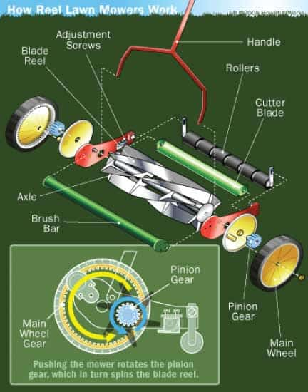 reel mower how it works