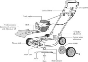 rotary mower how it works