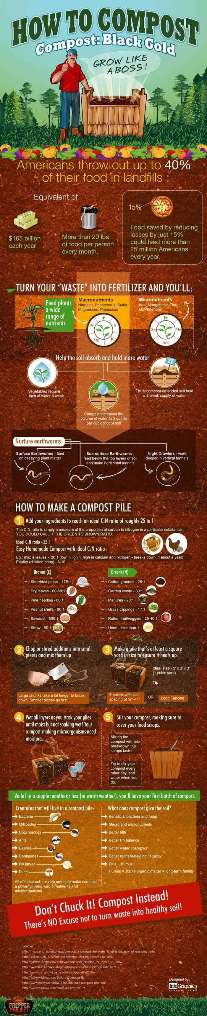 how to make compost step by step